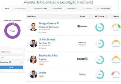 Mercado de Trabalho: BI e inteligência artificial ajudam a digitalizar o RH e agilizar a contratação das empresas
